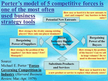 porters five forces model of competitive advantage Porter's five forces model is nothing more than a framework to guide  questioning  this is complicated by three other factors: the rivalry between  competitors.