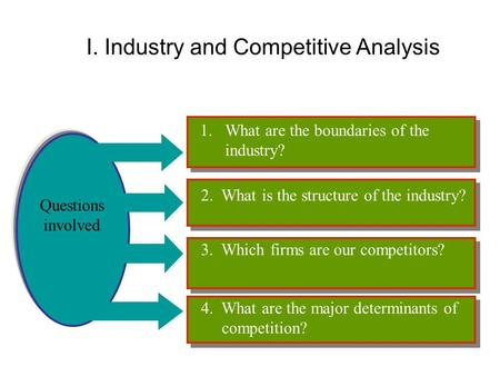 I. Industry and Competitive Analysis Questions involved 1.What are the boundaries of the industry? 2. What is the structure of the industry? 3. Which firms.