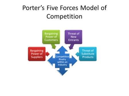 Porter's Five Forces Model of Competition. Porter's Five Forces (Industry Rivalry) Rivalry Among Existing Firms is High due to: – Low Brand Recognition.