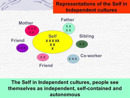 Representations of the Self in Independent cultures