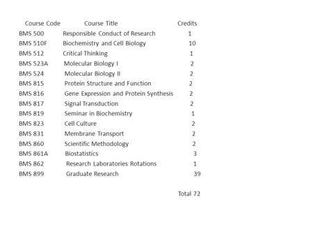 Course Code Course Title Credits BMS 500 Responsible Conduct of Research 1 BMS 510F Biochemistry and Cell Biology 10 BMS 512 Critical Thinking 1 BMS 523A.