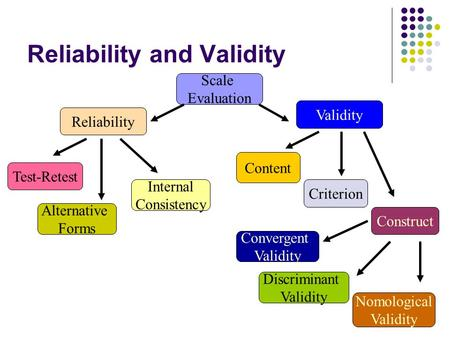 Reliability and Validity Scale Evaluation Reliability Validity Test-Retest Internal Consistency Alternative Forms Construct Criterion Content Convergent.