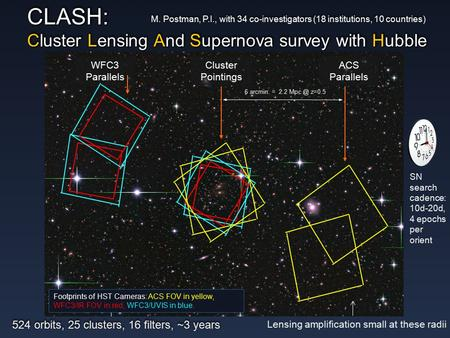 CLASH: Cluster Lensing And Supernova survey with Hubble ACS Parallels WFC3 Parallels 6 arcmin. = 2.2 z=0.5 Footprints of HST Cameras: ACS FOV in.