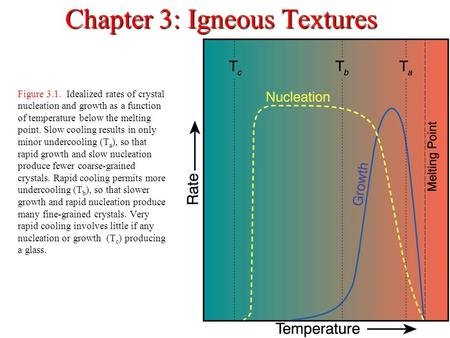 Chapter 3: Igneous Textures Figure 3.1. Idealized rates of crystal nucleation and growth as a function of temperature below the melting point. Slow cooling.
