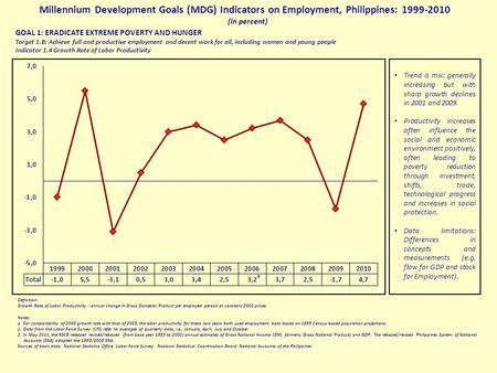 Millennium Development Goals (MDG) Indicators on Employment, Philippines: 1999-2010 (In percent) GOAL 1: ERADICATE EXTREME POVERTY AND HUNGER Target 1.B: