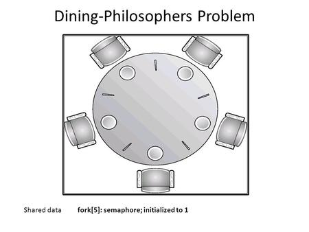 Dining-Philosophers Problem Shared data fork[5]: semaphore; initialized to 1.