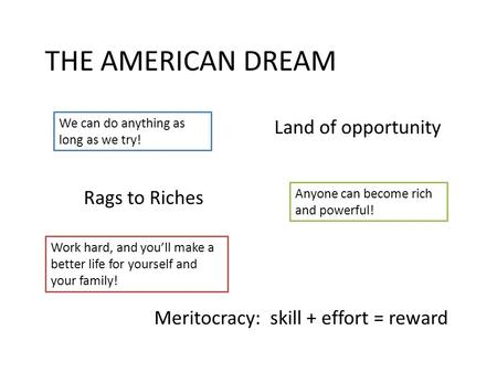 THE AMERICAN DREAM Land of opportunity Rags to Riches We can do anything as long as we try! Anyone can become rich and powerful! Meritocracy: skill + effort.