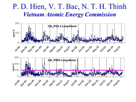 P. D. Hien, V. T. Bac, N. T. H. Thinh Vietnam Atomic Energy Commission.