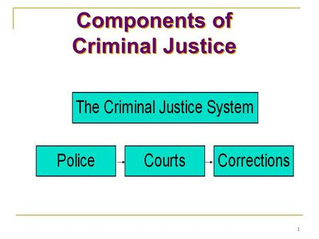 1 Components of Criminal Justice PoliceCourtsCorrections The Criminal Justice System Components of Criminal Justice Components of Criminal Justice.
