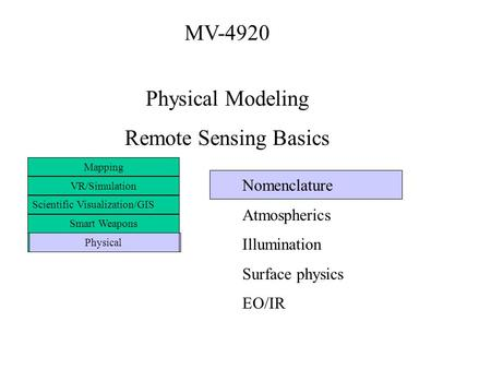 MV-4920 Physical Modeling Remote Sensing Basics Mapping VR/Simulation Scientific Visualization/GIS Smart Weapons Physical Nomenclature Atmospherics Illumination.