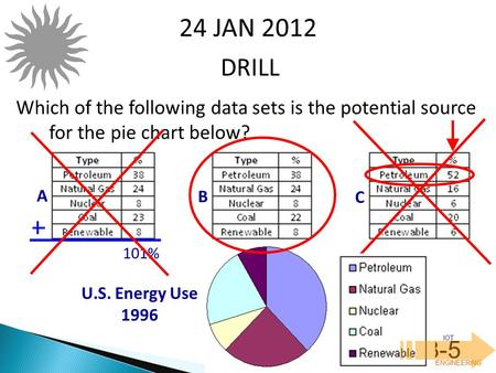 IOT POLY ENGINEERING 3-5 DRILL 24 JAN 2012 Which of the following data sets is the potential source for the pie chart below? A B C U.S. Energy Use 1996.