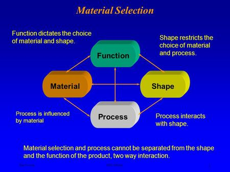 Ken YoussefiSJSU, ME dept. 1 Material Selection Function MaterialShape Process Material selection and process cannot be separated from the shape and the.