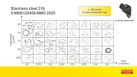 Stainless steel 316 CNMG120408-MMC 2025 C5-PCLNL-45065-12HP 3,0 1,5 1,0 0,5 0,25 0,10,15 0,20,25 0,30,350,40,5 1 v c 180 m/min Coolant pressure 7 bar Feed.