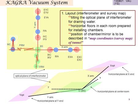 KAGRA Vacuum System 130801 VAC (YS) 1 1. Layout (interferometer and survey map) **tilting the optical plane of interferometer for draining water. **horizontal.