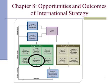 1 Chapter 8: Opportunities and Outcomes of International Strategy.