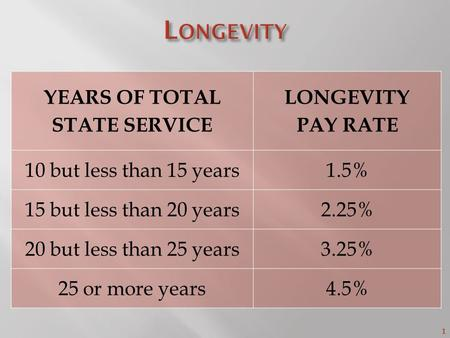 1 YEARS OF TOTAL STATE SERVICE LONGEVITY PAY RATE 10 but less than 15 years1.5% 15 but less than 20 years2.25% 20 but less than 25 years3.25% 25 or more.