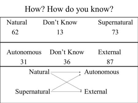How? How do you know? NaturalDon't KnowSupernatural 621373 Autonomous Don't KnowExternal 31 36 87 NaturalAutonomous SupernaturalExternal.