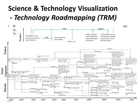 Yi Zhang, Ying Guo, Xuefeng Wang, Donghua Zhu, Alan L. Porter. A hybrid visualisation model for technology roadmapping: bibliometrics, qualitative methodology.