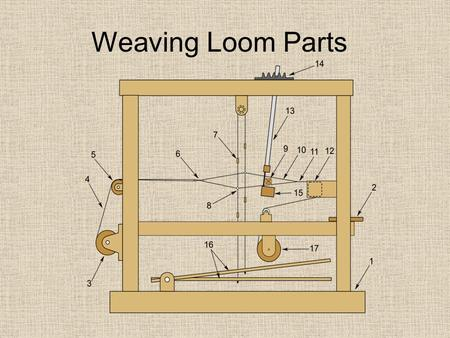 Weaving Loom Parts. 1. Wood frame The wood frame is the skeleton of the loom and holds all the components together.