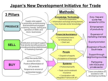 3 Pillars Japan's New Development Initiative for Trade PRODUCE SELL BUY Supply-side support in production and processing that benefit those engaged in.