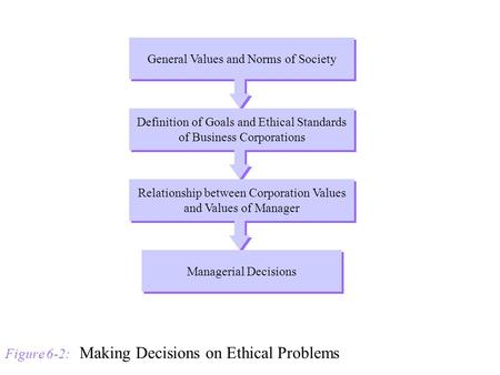 Figure 6-2: Making Decisions on Ethical Problems General Values and Norms of Society Definition of Goals and Ethical Standards of Business Corporations.