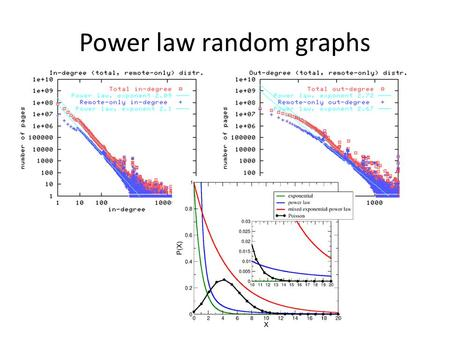 Power law random graphs. Loose definition: distribution is power-law if Over some range of values for some exponent Examples  Degree distributions of.