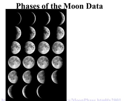 Phases of the Moon Data http://aa.usno.navy.mil/data/docs/MoonPhase.html#y2001.