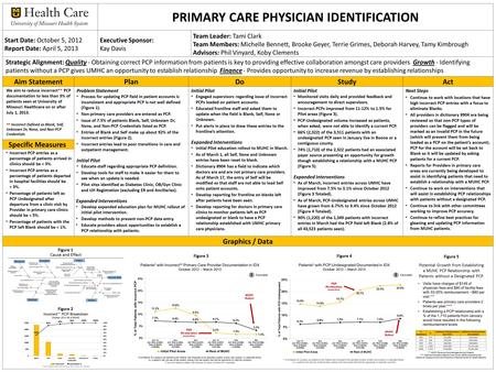 PRIMARY CARE PHYSICIAN IDENTIFICATION Start Date: October 5, 2012 Report Date: April 5, 2013 Executive Sponsor: Kay Davis Team Leader: Tami Clark Team.