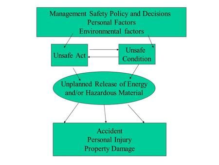 Management Safety Policy and Decisions Personal Factors Environmental factors Unsafe Act Unsafe Condition Unplanned Release of Energy and/or Hazardous.