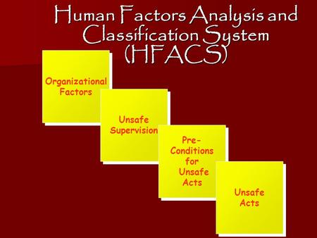 Human Factors Analysis and Classification System (HFACS) Organizational Factors Unsafe Supervision Pre- Conditions for Unsafe Acts Unsafe Acts.