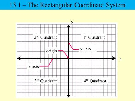 X y 1 st Quadrant2 nd Quadrant 3 rd Quadrant4 th Quadrant 13.1 – The Rectangular Coordinate System origin x-axis y-axis.