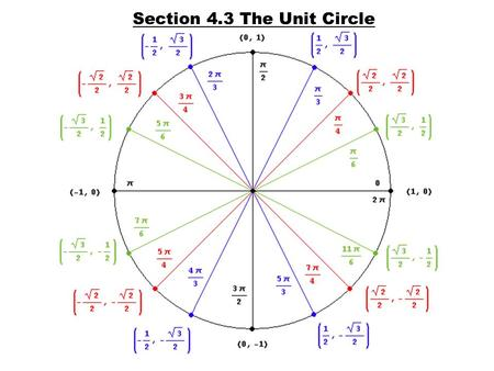 "Section 4.3 The Unit Circle. (0, 1) (0, -1) (1, 0)(-1, 0) 0, 0˚ 2π, 360˚ π2π2, 90˚ π, 180˚ 3π 2, 270˚ Quadrantal Angles ""All Students Take Calculus"" tells."
