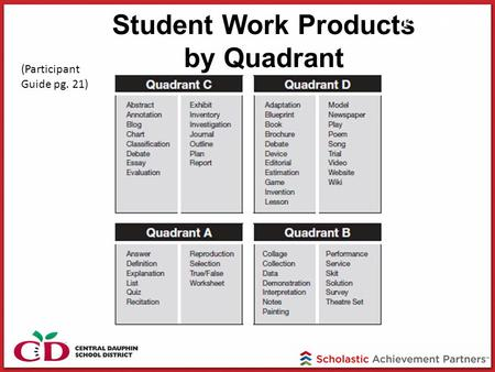 Student Work Products by Quadrant PG page 29 (Participant Guide pg. 21)