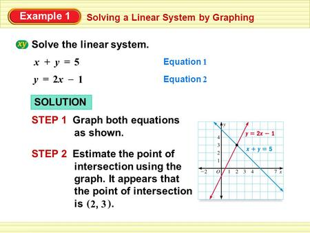 Example 1 Solve the linear system. Solving a Linear System by Graphing y+x = 5 y = 2x2x 1 – SOLUTION STEP 1 Graph both equations as shown. STEP 2 Estimate.