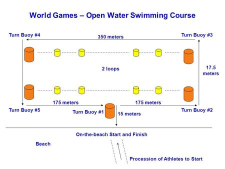 World Games – Open Water Swimming Course Turn Buoy #1 Turn Buoy #2Turn Buoy #5 On-the-beach Start and Finish 350 meters 175 meters Beach 175 meters Turn.