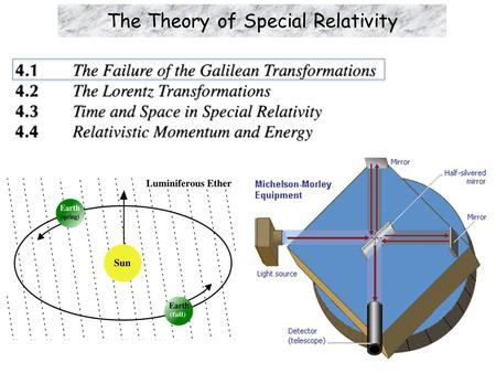 The Theory of Special Relativity. Learning Objectives  Electromagnetism and Electromagnetic Waves.  Nature of Light.  Do Electromagnetic Waves propagate.