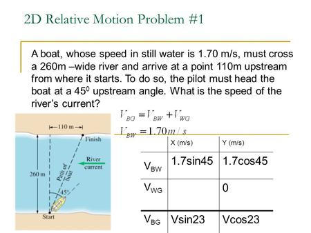2D Relative Motion Problem #1 A boat, whose speed in still water is 1.70 m/s, must cross a 260m –wide river and arrive at a point 110m upstream from where.