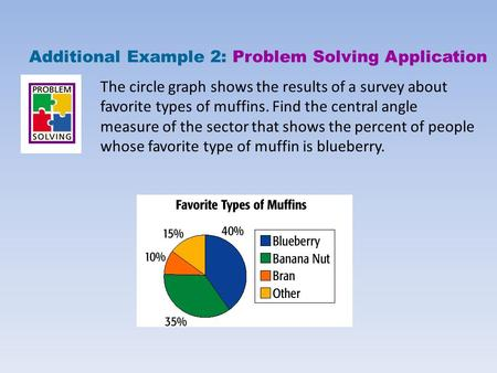 The circle graph shows the results of a survey about favorite types of muffins. Find the central angle measure of the sector that shows the percent of.
