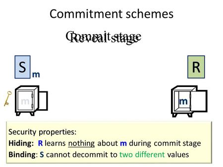 Commitment schemes Commit stage Reveal stage m m S mm.