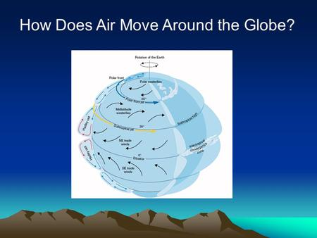 How Does Air Move Around the Globe?. Review of last lecture Know 3 Forces that affect wind speed /direction Especially work on Coriolis force, as this.