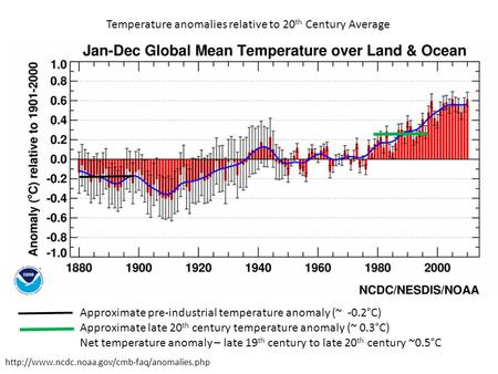 Temperature anomalies relative to 20 th Century Average  Approximate pre-industrial temperature anomaly (~