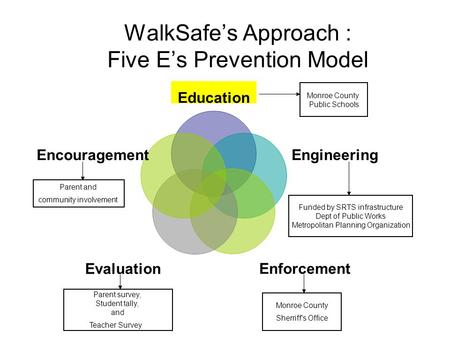 WalkSafe's Approach : Five E's Prevention Model Parent and community involvement Monroe County Public Schools Funded by SRTS infrastructure Dept of Public.