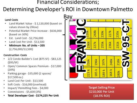 Financial Considerations; Determining Developer's ROI in Downtown Palmetto Bay 223 k 185 k 189 k 280k 168 k 218k 248k 196k 197k 216k 227k 236k 255k 235k.