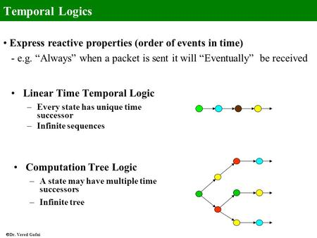 Temporal Logics Express reactive properties (order of events in time)