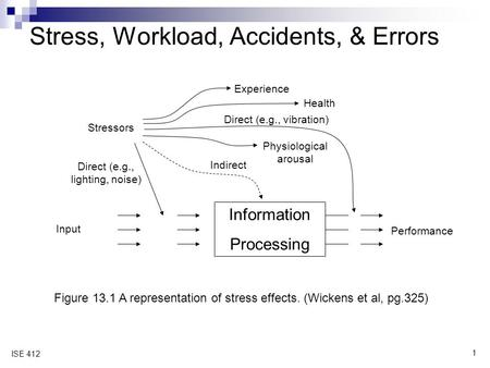1 ISE 412 Stress, Workload, Accidents, & Errors Figure 13.1 A representation of stress effects. (Wickens et al, pg.325) Information Processing Stressors.