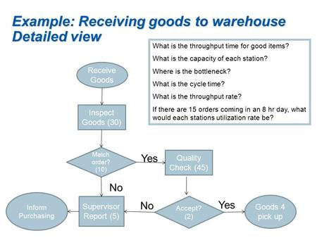Example: Receiving goods to warehouse Detailed view