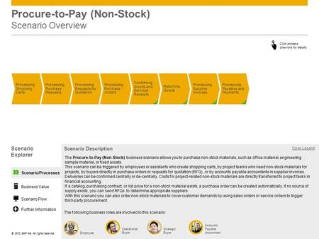 ©© 2012 SAP AG. All rights reserved. Scenario/Processes Procure-to-Pay (Non-Stock) Scenario Overview Processing Shopping Carts Processing Purchase Requests.