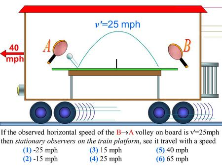 40 mph v'= 25 mph If the observed horizontal speed of the B  A volley on board is v'=25mph then stationary observers on the train platform, see it travel.