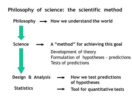 Philosophy of science: the scientific method