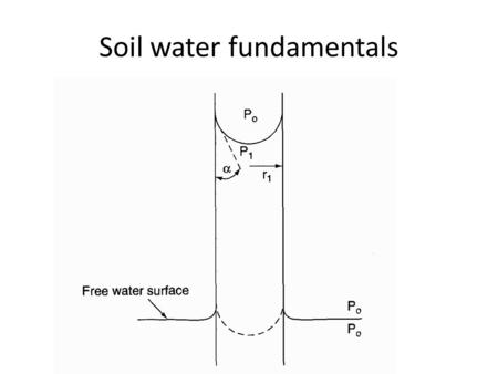 Soil water fundamentals. Contact angle the angle at which a liquid-vapor interface meets a solid surface.